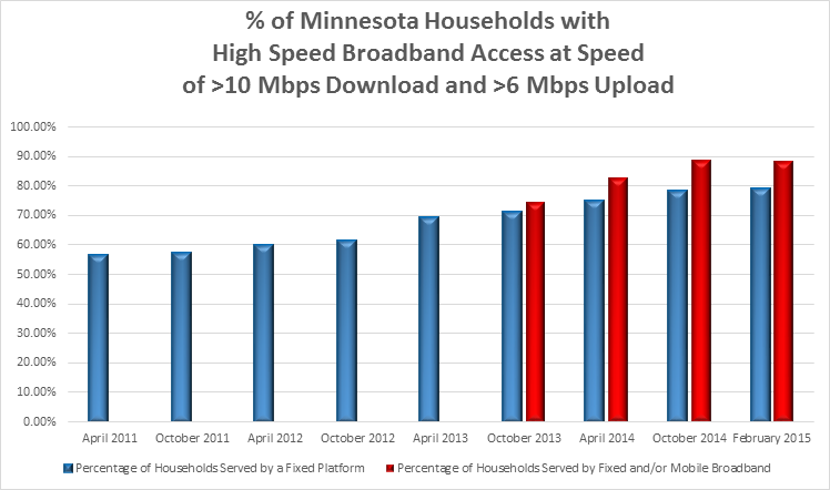 Percent of MN households with high speed broadband access