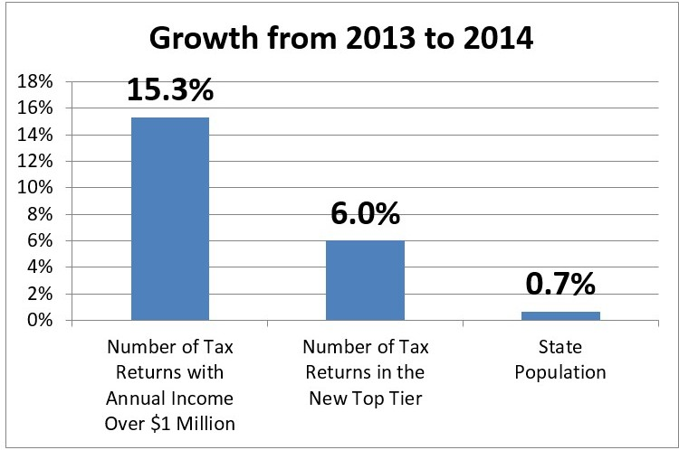 High-income tax filer graph