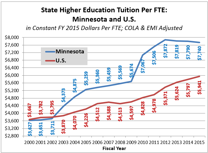 he-tuition-mn-us