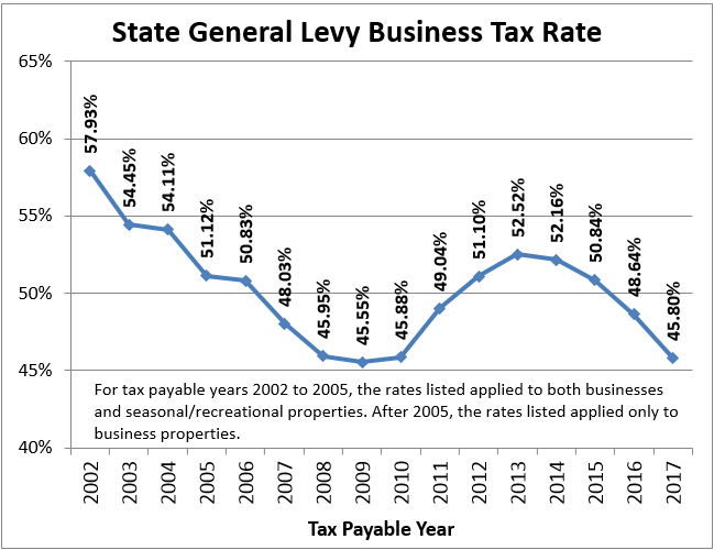 Minnesota business property taxes – North Star Policy Institute