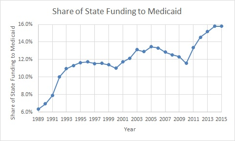 State Medicaid Spending