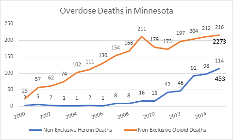Opioid deaths in Minnesota, Heroin deaths